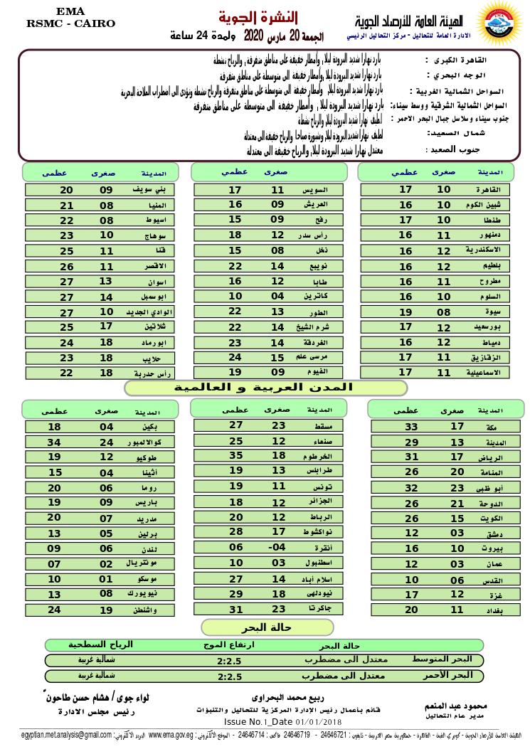 اخبار طقس الجمعة 20 مارس 2020 النشرة الجوية فى مصر و الدول العربية و العالمية