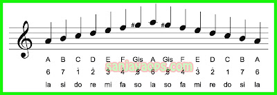 tangga nada diatois minor harmonis