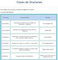https://luisamariaarias.files.wordpress.com/2011/07/clases-de-oraciones-actitud-del-hablante.jpg