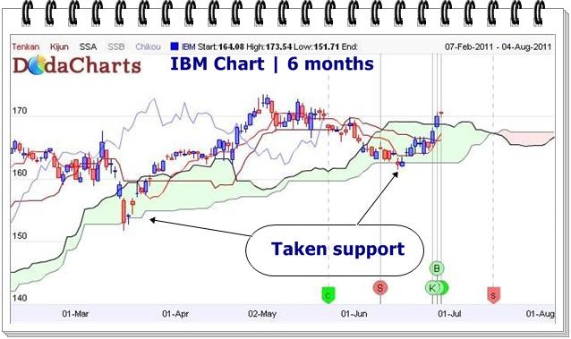 IBM Technical Chart