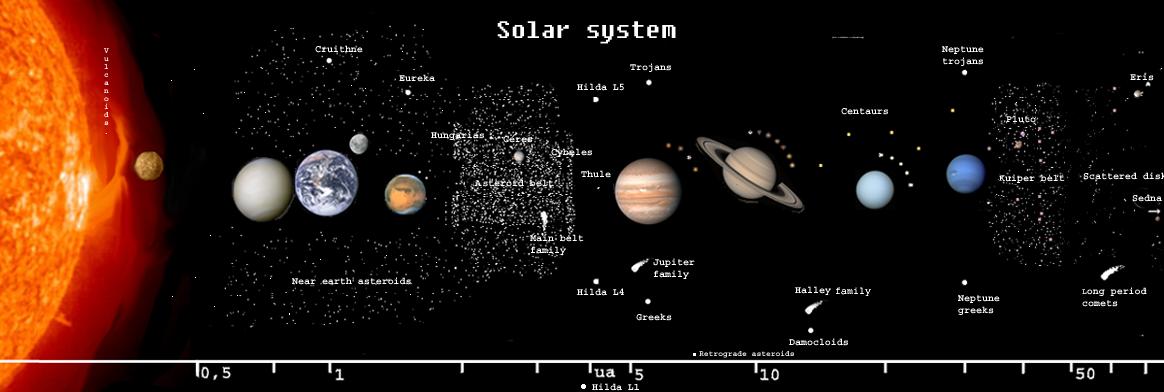 Blog de Sistema Solar: ¿Qué es?, componentes