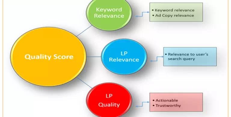keyword research- keyword relevance
