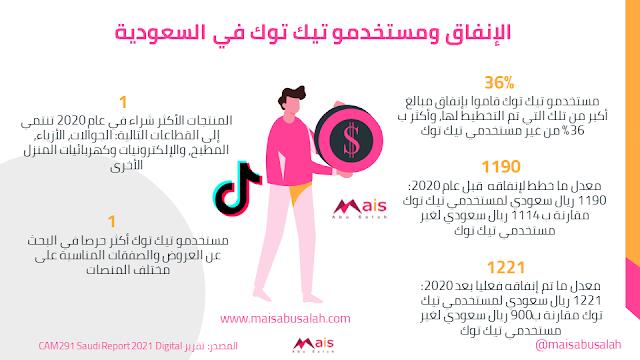 الإنفاق لمستخدمي تيك توك في السعودية