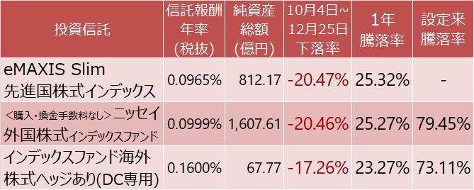 先進国株式インデックスファンドの騰落率を為替ヘッジの有無で比較