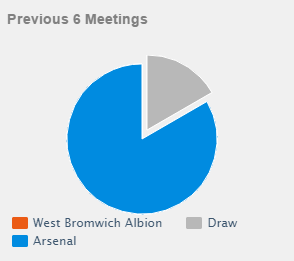 head to head: west brom vs arsenal