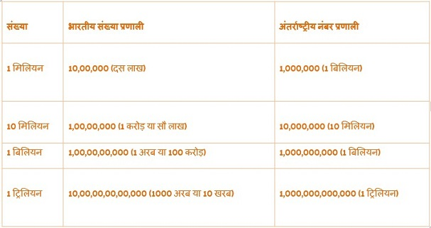 million meaning in hindi