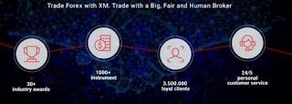 Panduan XM untuk Memulai Perjalanan Trading Anda