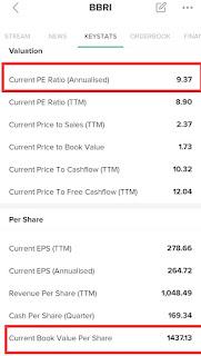 Menghitung harga wajar saham BBRI