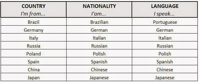 Mundo Intercultural Países Y Nacionalidades En Español: Diario De Clase AEPA Seseña: Inglés I, (Jueves, 13/11/14