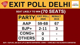 delhi_election_exit_poll_resul_5-770x433