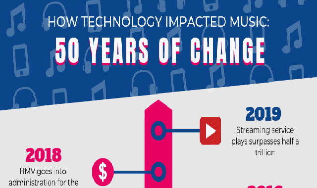 How Technology Impacted Music: 50 years of change #infographic