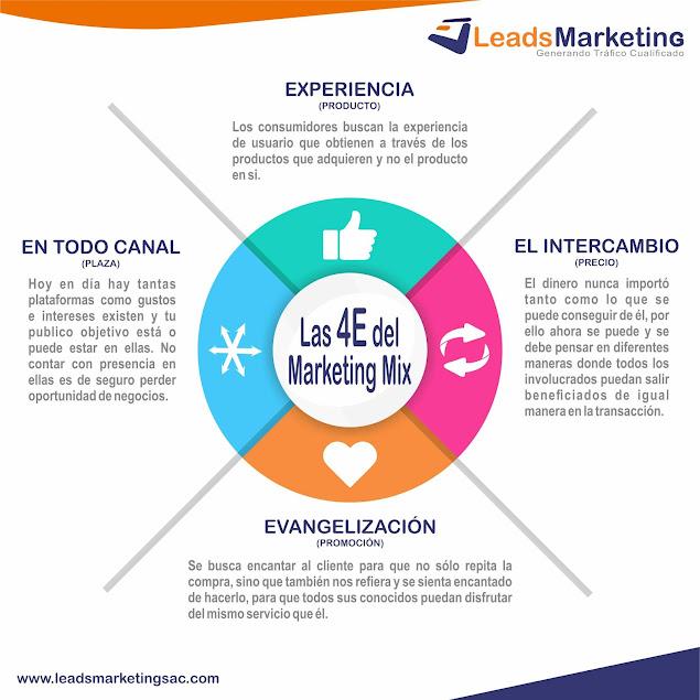 Las 4E del Marketing mix 2020
