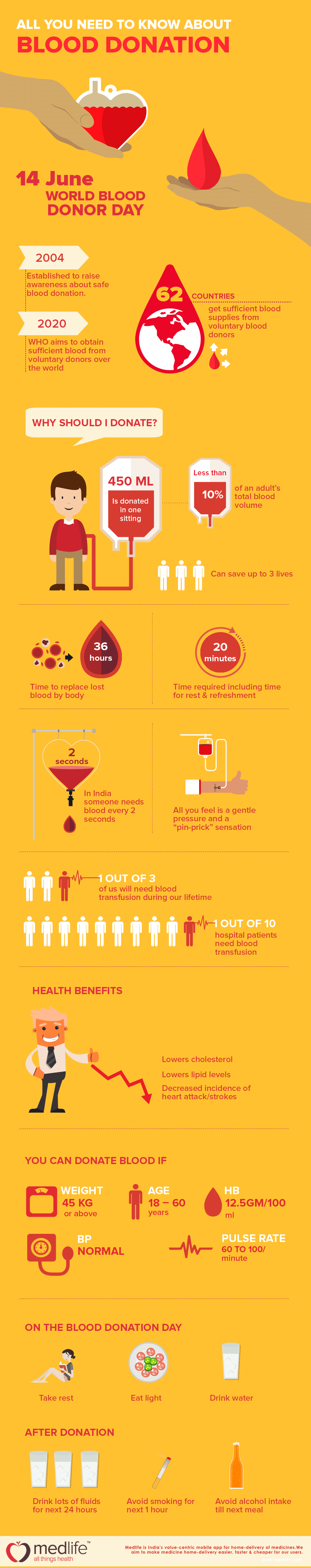 All you need to know about blood donation #infographic