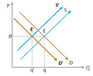 Kedua kurva bergeser searah secara seimbang ke kiri