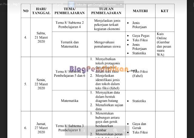 Contoh Laporan Pembelajaran Jarak Jauh (PJJ) (doc)