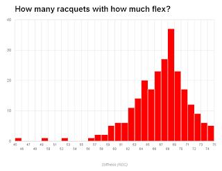Flex / stiffness distribution of tennis racquets on the market