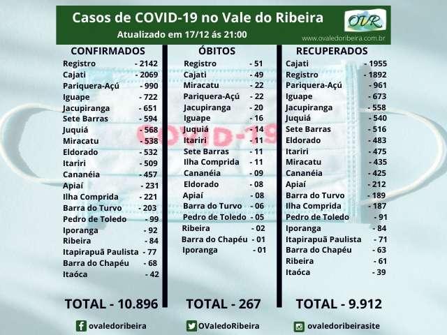 Vale do Ribeira soma 10.896 casos positivos, 9.912 recuperados e 267 mortes do Coronavírus - Covid-19