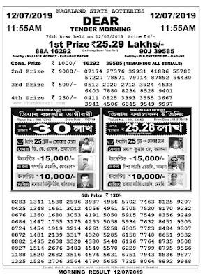 nagaland lottery result, nagaland lottery, nagaland lottery news, lottery news, lottery result, today lottery result news, today result news