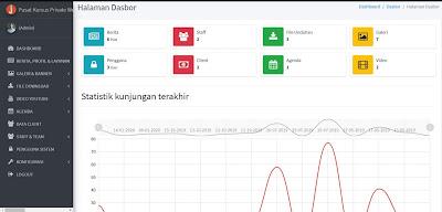 Web Company Profile - Dashboard dengan Statistik