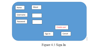 Figure 4.5 Sign In