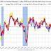 """Earlier: Philly Fed Manufacturing Survey """"region continued to advance"""" in August"""
