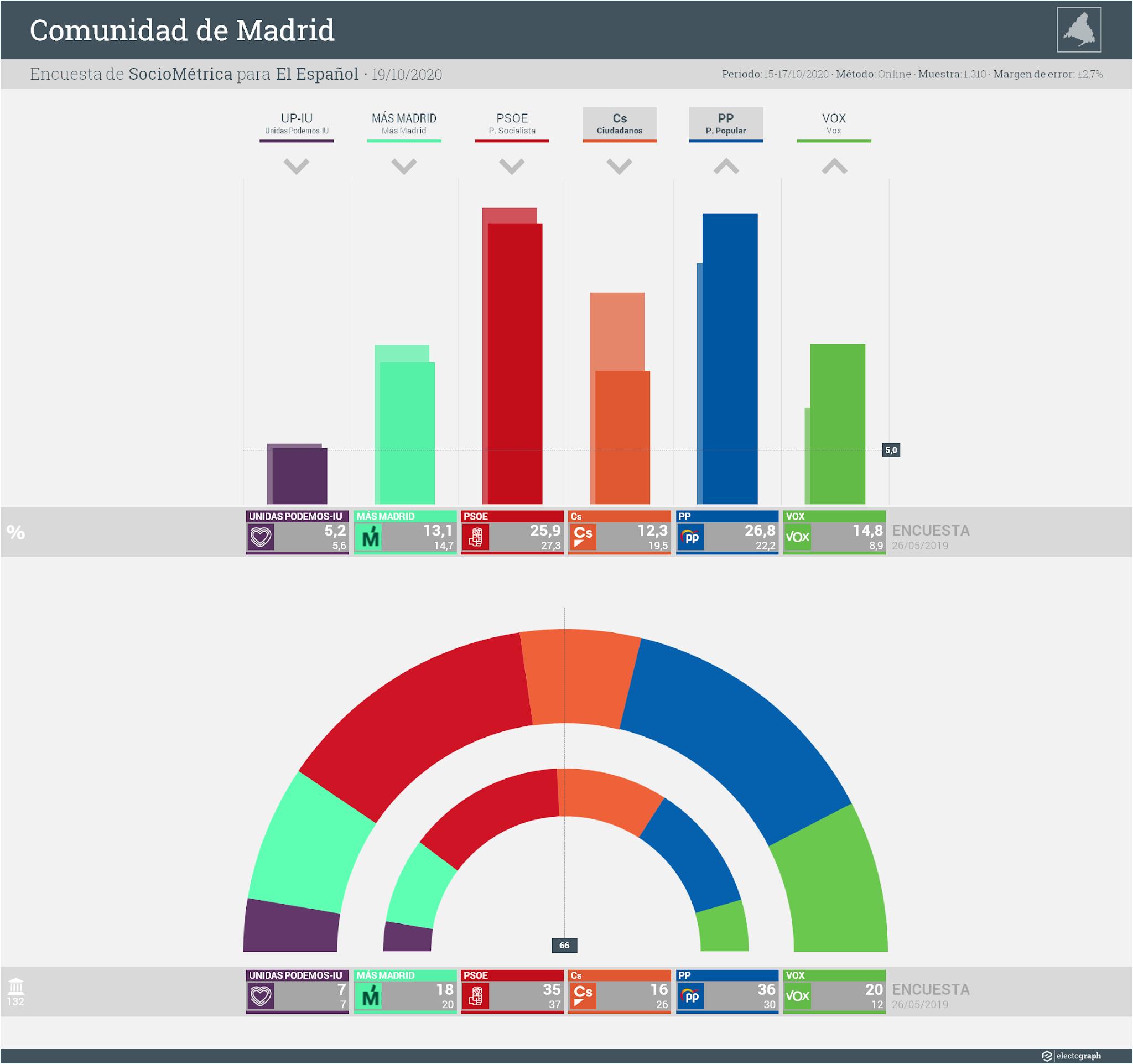 Gráfico de la encuesta para elecciones autonómicas en la Comunidad de Madrid realizada por SocioMétrica para El Español, 19 de octubre de 2020