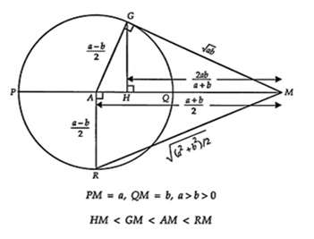 chứng minh bằng hình vẽ bất đẳng thức cauchy