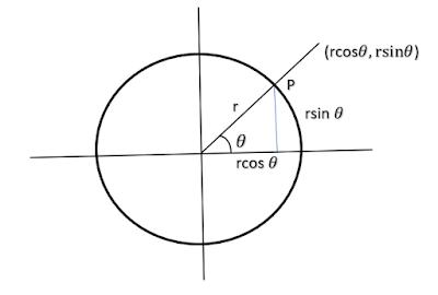 Circle generation algorithm