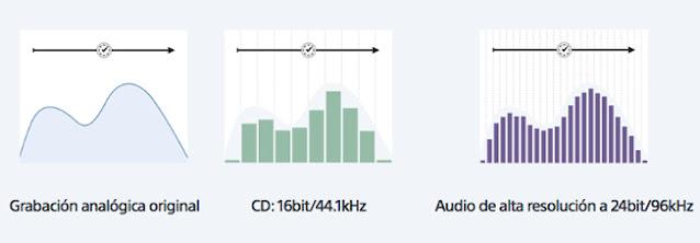 comparación de calidad de sonido digital y analógica