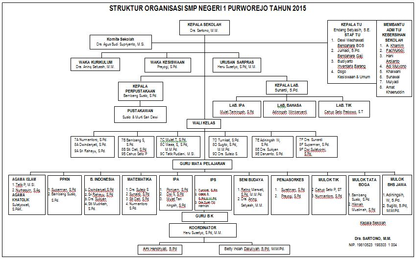 struktur organisasi smp n 1 purworejo tahun 2015 ~ _ Struktur Organisasi Agama struktur organisasi smp n 1 purworejo tahun 2015