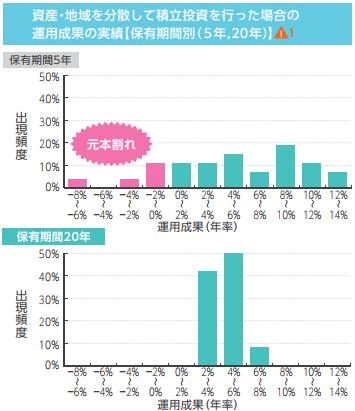 積立投資の運用成果(5年と20年)