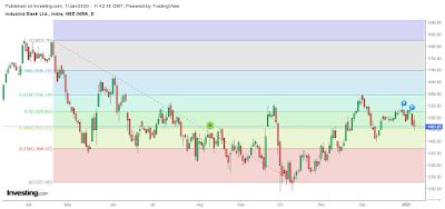 Indusind Bank Stock Analysis