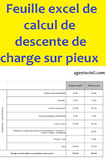pieux charge horizontale, calcul charge pieux, charge admissible pieux, descente de charge pieux, charge pieux, charge admissible pieu, charge sur pieux, pieux sous charge latérale, pieux sous charge axiale, descente de charge sur pieux,