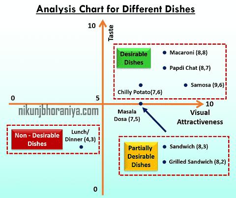 How to analyze the Matrix Data Analysis Chart