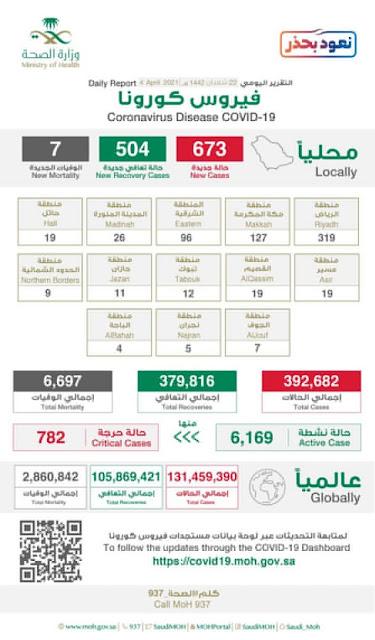 Saudi Arabia's Active Corona cases jumps to 6,169 and Critical cases to 782 - Saudi-Expatriates.com