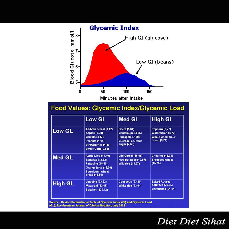 indeks glisemik rendah baik untuk kesihatan