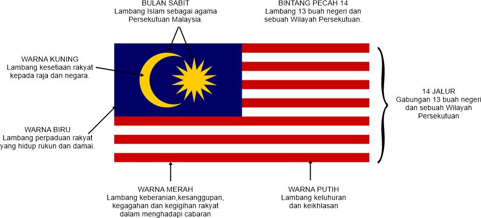 Mari Belajar Sejarah Sekolah Rendah Identiti Negara Bendera Kebangsaan