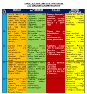 Exam Pattern and Syllabus for Indian Navy Sailors AA, Sailors SSR Recruitment Exam 2019