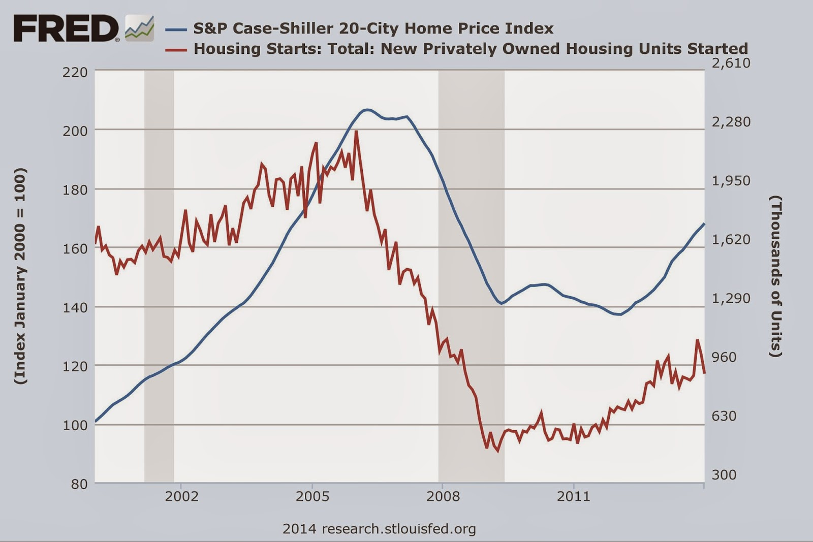 Chart of S&P Case-Shiller 20-City Home Price Index and Housing Starts: Total: New Privately Owned Housing Units Started from 2000 through Lesser Depression / Great Recession