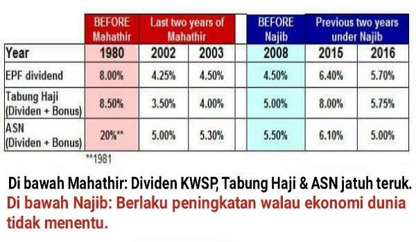Yang Berhingus Zaman Mahathir: Dividen KWSP, Tabung Haji dan ASN Merudum - Najib Memulihkan Semula Dalam Keadaan Ekonomi Dunia Tidak Menentu