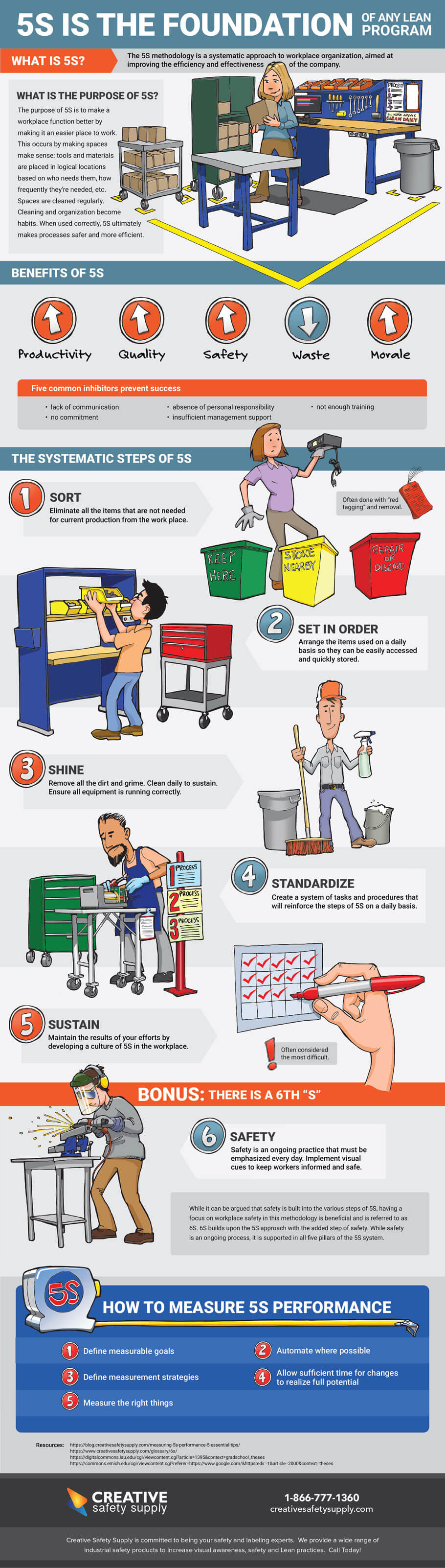 5S is the Foundation of any Lean Program #infographic #Lean Manufacturing #6s #5s #Workplace #Workplace Safety #Performance