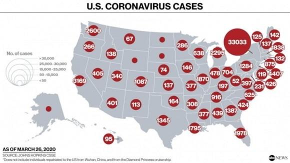 Mỹ trở thành ổ dịch Covid-19 số 1 thế giới