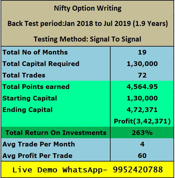Option Trading And Writing Strategies