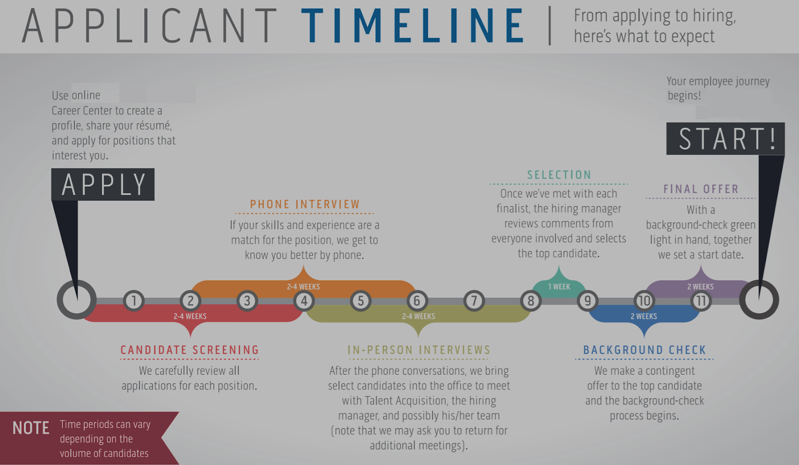 Timeline and Process of Acquiring a job - From filling an