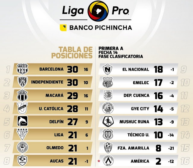 Tabla de posiciones Liga Pro 2019 fecha 14
