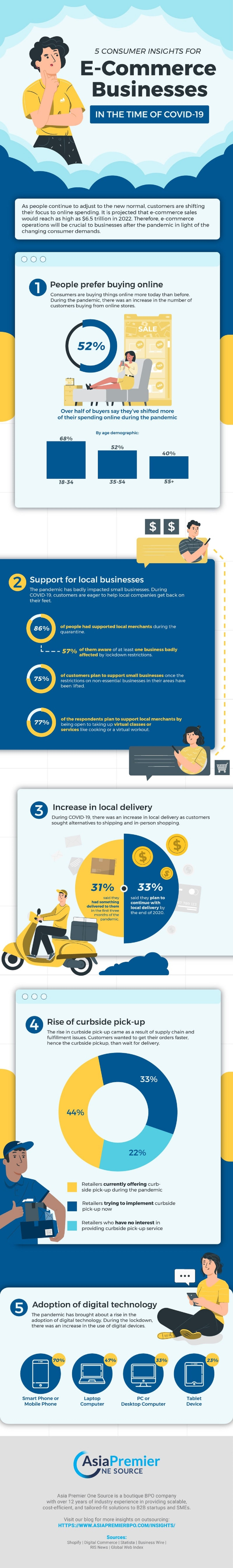 5-consumer-insights-for-e-commerce-businesses-in-the-time-of-covid-19-infographic