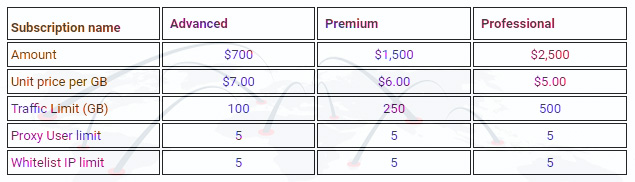 Residential Rotating Proxies - Updated Prices