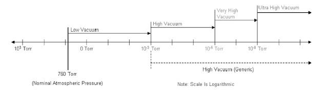 gc-ms-vacuum-system