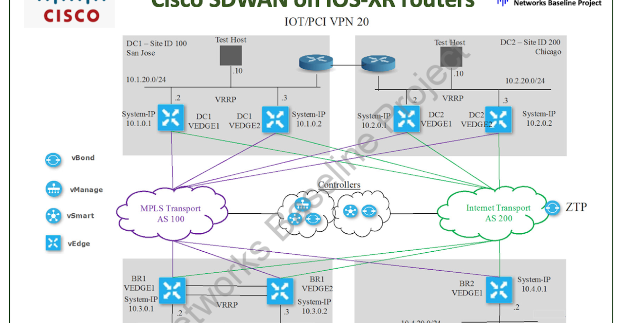 Cisco Sdwan On Ios Xe Router With New Features Route Xp Private Network Services