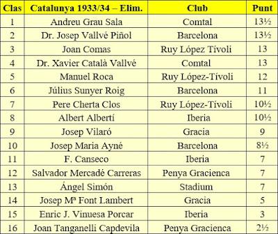 Clasificación final de la fase preliminar del Campeonato de Cataluña 1933-34